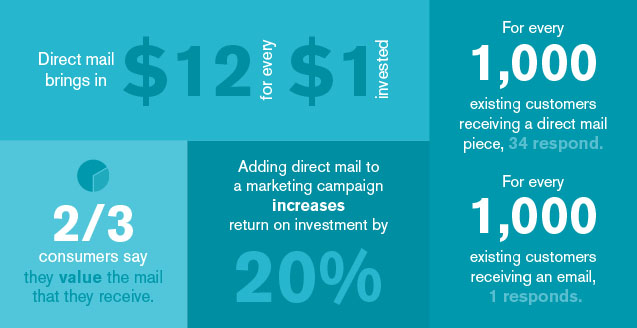 Direct_Mail_Stats